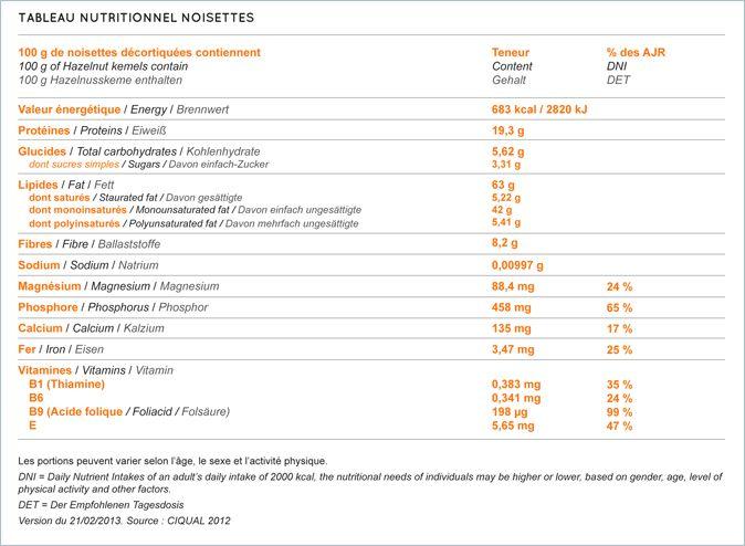 tableau nutritionnel noisettes