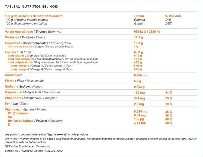 tableau nutritionnel noix